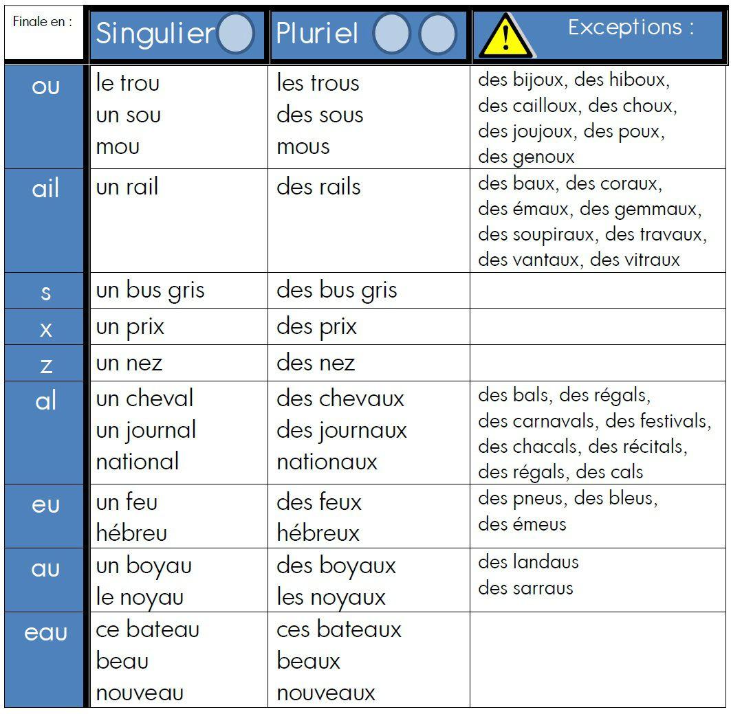 des tableaux pour l u2019accord des noms et des adjectifs