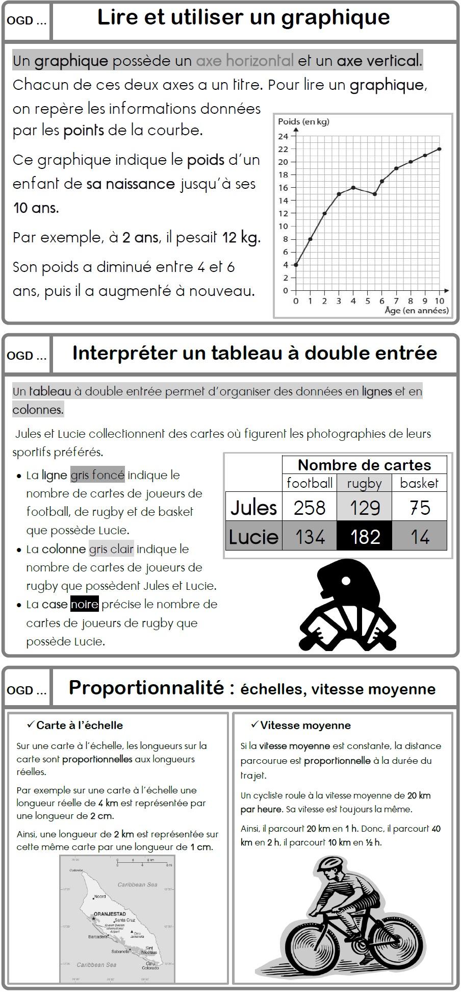 Proportionnalite Ma Maitresse De Cm1 Cm2