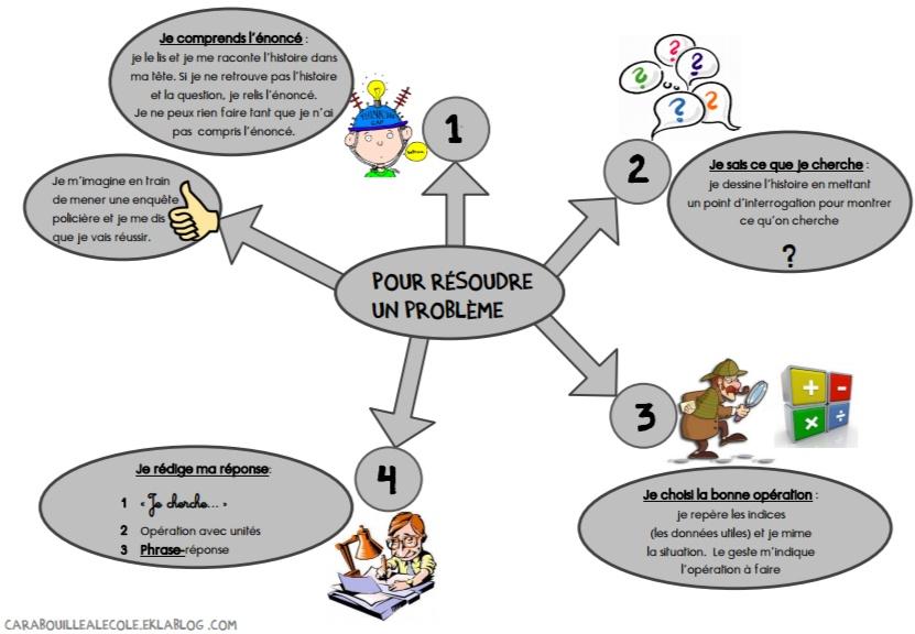 Carte-mentale-resolution-de-pb.pdf (2)