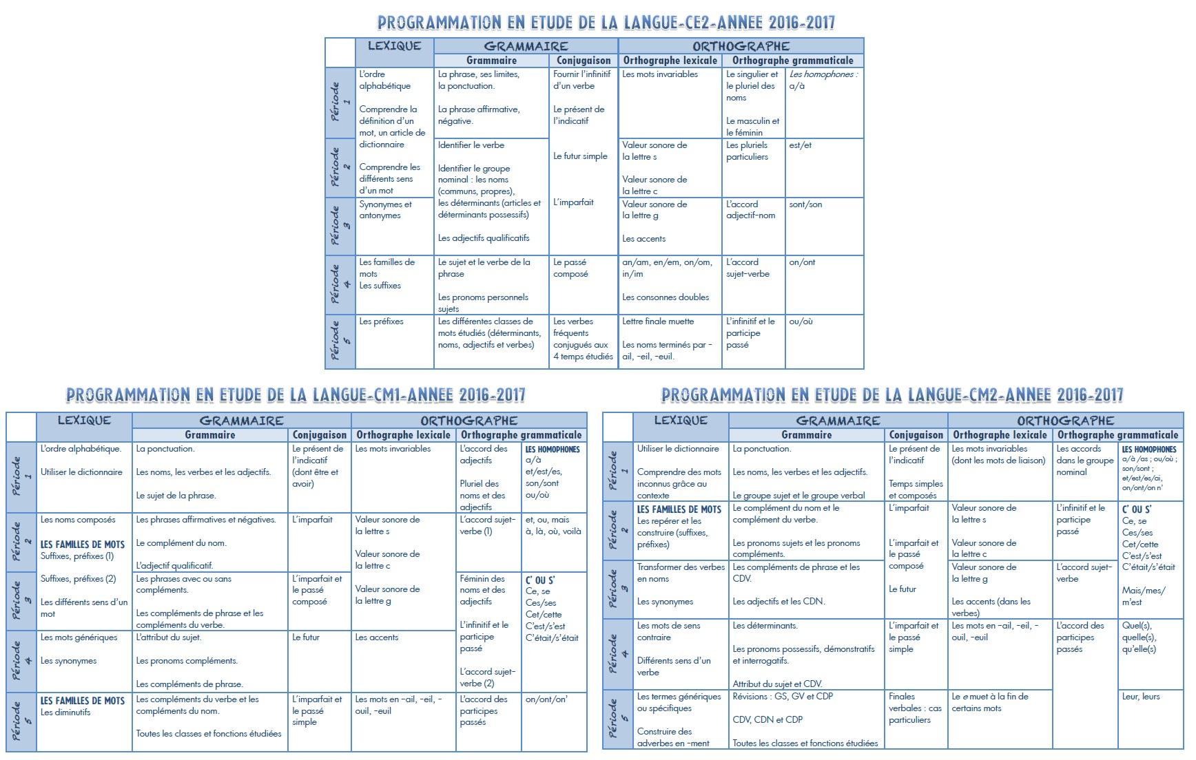 Programmations En Francais Etude De La Langue Ce2 Cm1 Cm2